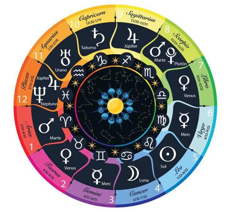 Mandala Astrologico Integral : Matriz Energética, Matriz Planetaria y Matriz de las Casas Astrológicas