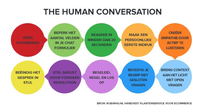 De 10 stappen van the Human Conversation