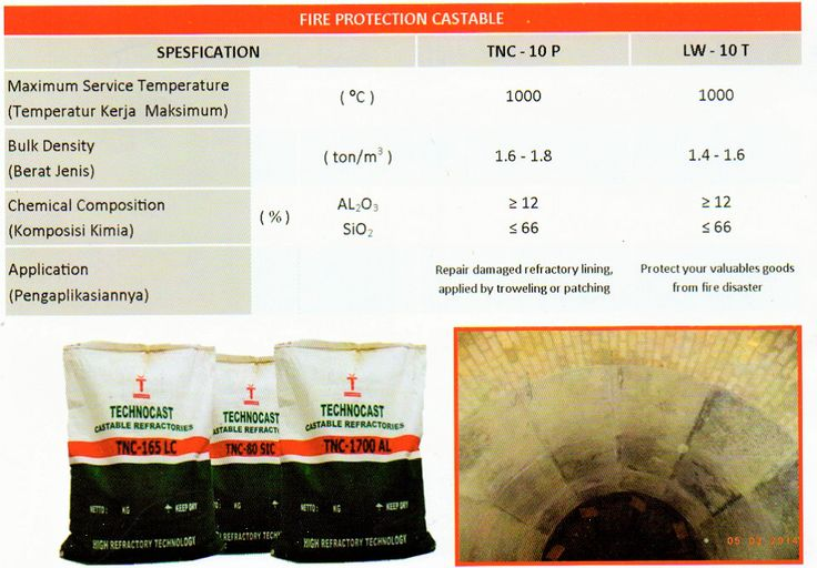 Castable Pelindung Api (Fire Protection)