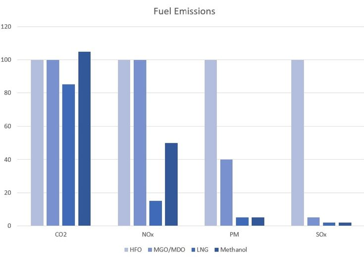 LNG boasts a significant reduction in NOx and SOx, but Adams argues CO2 reductions can be offset by methane slip (Chart courtesy of DNV GL; methanol produced from natural gas)