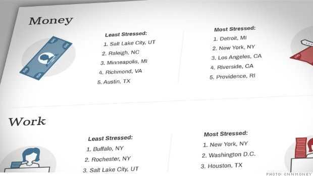 Stress factors: Which city is for you? - CNNMoney