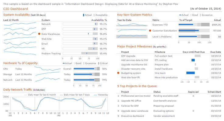 """This CIO #Dashboard data visualization is brilliant! What else do YOU need, CIOs? Analytics at first sight – easy. This dashboard design is based on a sample from Stephen Few's book """"Information Dashboard Design"""". Built with AnyChart JavaScript HTML5 charting library http://www.anychart.com. The pin links to the interactive version of this dashboard with tooltips on charts etc. #AnyChart #JScharts #HTML5tools #DataVisualization #WebDesign"""