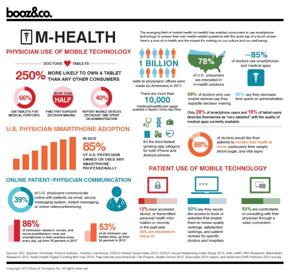Infographic mHealth physician use of mobile technology healthIT infographic