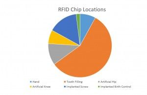 Analysis of Radio Frequency Identification (RFID) Chip Prevalence in 3 Discrete United States Populations - WIT