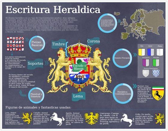 infografia heraldica - Buscar con Google