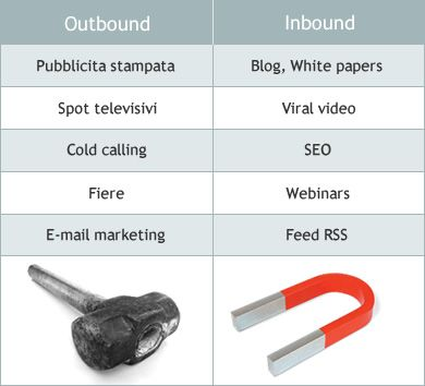 Dall'Outbound marketing all'Inbound marketing
