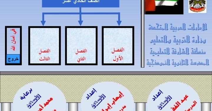التربية والتعليم في الإمارات العربية المتحدة لدراسة في الجامعات والمدارس Lesson Solving Frame