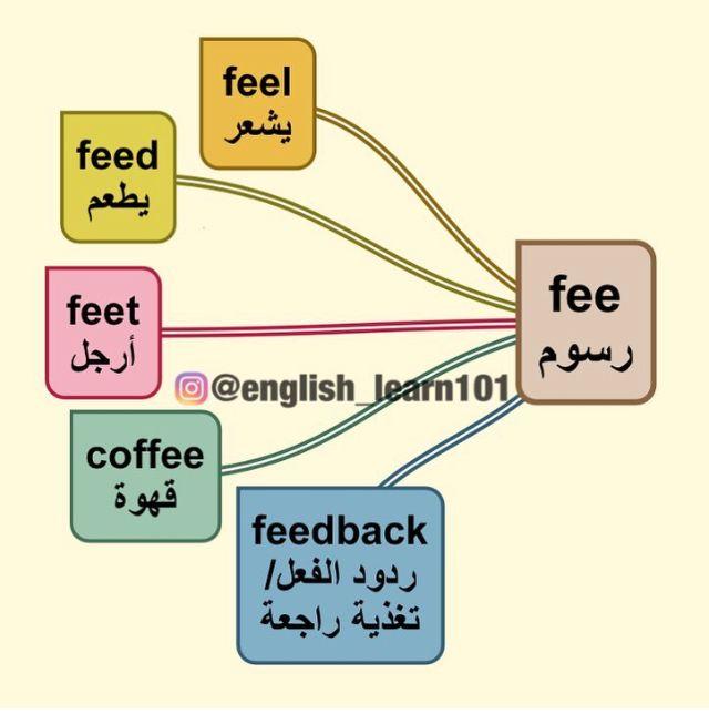 كلمة ومعناها English Language Learning Grammar Learn Arabic Language Learn English Vocabulary