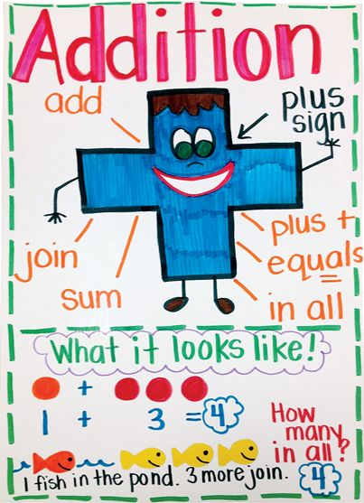 Check out this awesome addition anchor chart!