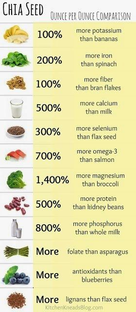 20 of the best superfoods for men chia seed ounce per ounce comparison, certaintly worth adding to your smoothie, oats ... #plantbased #health