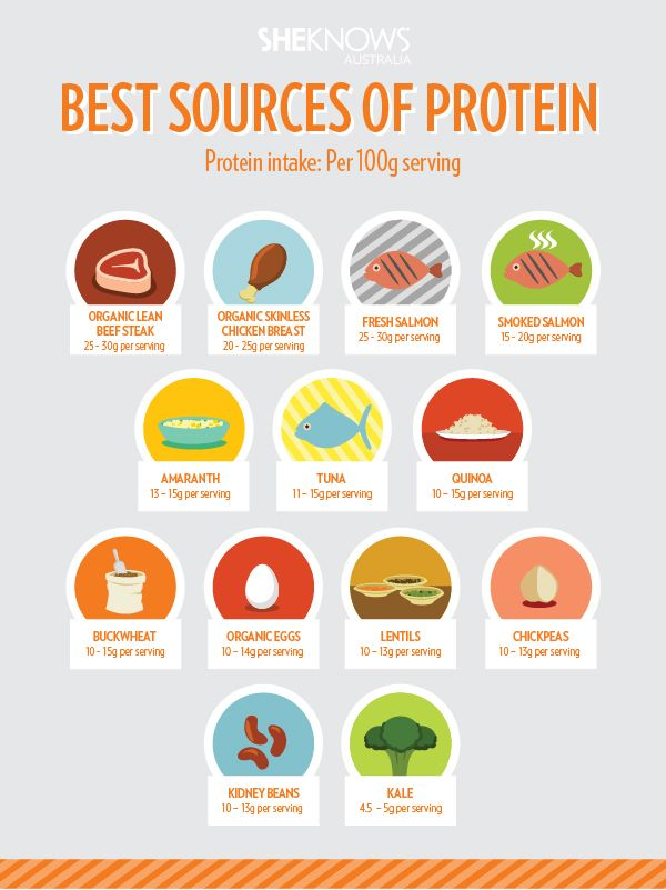 Best Fast Food Protein Bodybuilding