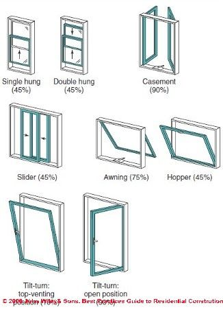 Types of windows interior design infographs pinterest for Different types of house windows