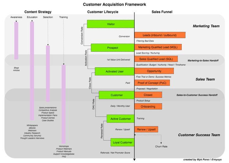 Tracking Customer Acquisition in SaaS u2013 Startupsco u2013 Medium - acquisition strategy