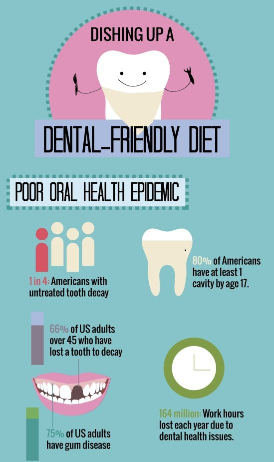 Dental-Friendly Diet