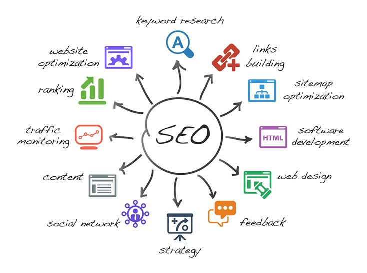 SEO Components and Website Audit #digital #SEO #keyword #website