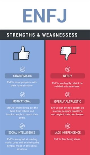 Strengths And Weaknesses Enfj Mbti Myers Briggs Personality Type