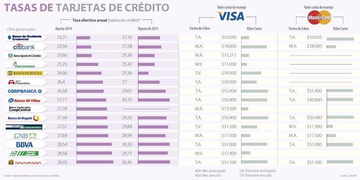 Banco Davivienda, Popular y Bbva tienen las tarjetas más caras del sector financiero