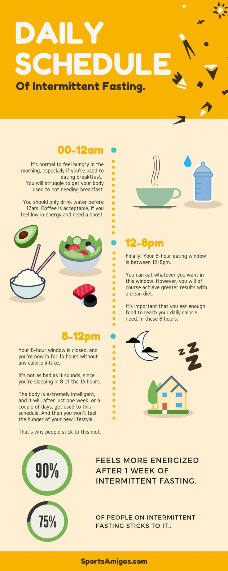Food Infographic Daily Schedule Of Intermittent Fasting Infographic Infographic Description Daily Schedule Daily Fasting Food Infographic Intermittent Fasting What is addition principle