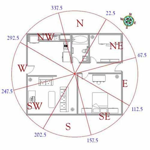 Feng shui house layout australia