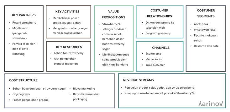 Contoh Bisnis Model Canvas dan Cara Pembuatannya ...
