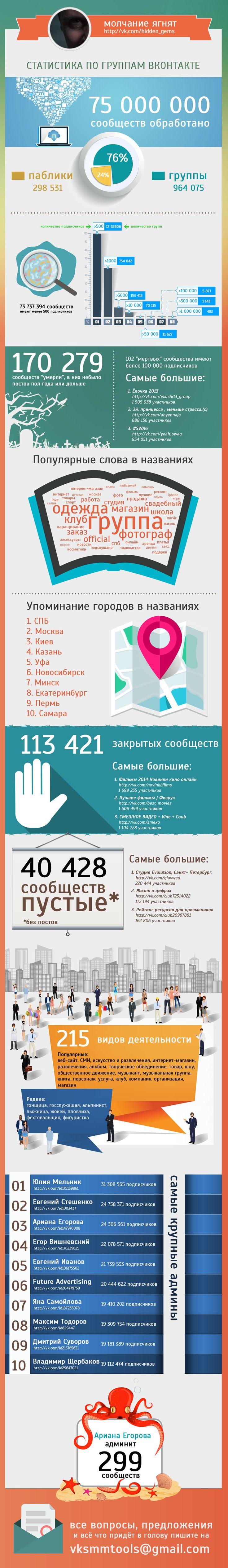 Не все группы ВКонтакте пользуются популярностью. Не исключение и скрапбукинг группы. Потому что дело это не простое.