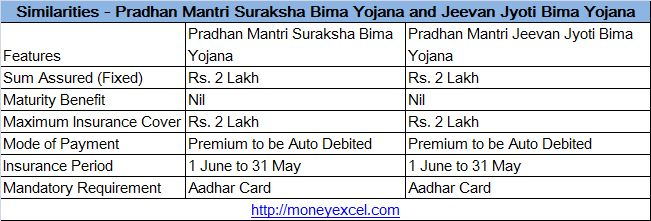 Pradhan Mantri Suraksha Bima Yojana and Jeevan Jyoti Bima Yojana are most popular social security schemes.Key Difference between PMSBY and PMJJBY.