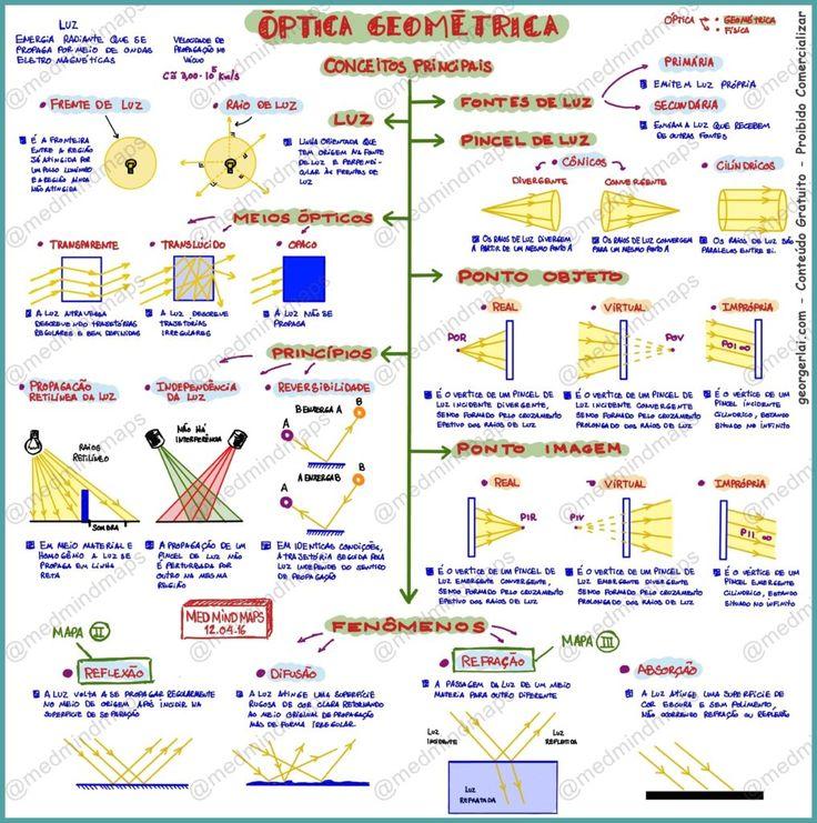 mapa-mental-fisica-optica-geometrica