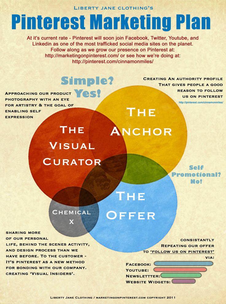 86 best Marketing Infographics images on Pinterest Social media - digital marketing plan