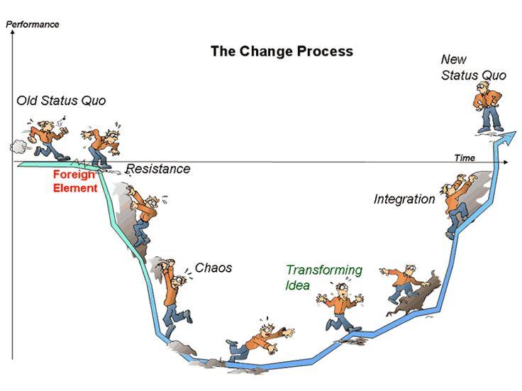 Het veranderingsproces