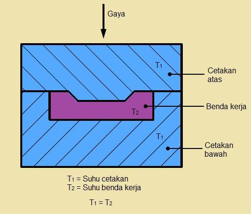 Isothermal Forging Pembentukan Bahan Pembentukan Logam Original link http://ift.tt/237paNz