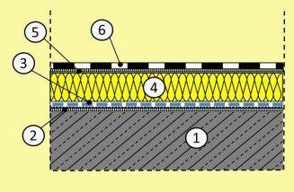 Flachdach Warmdach ohne Auflast, Aufbau schwere Konstruktion
