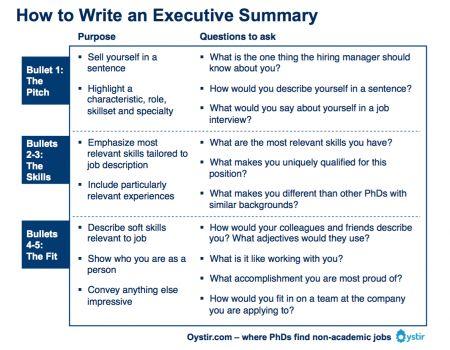 ow To Write An Executive Summary