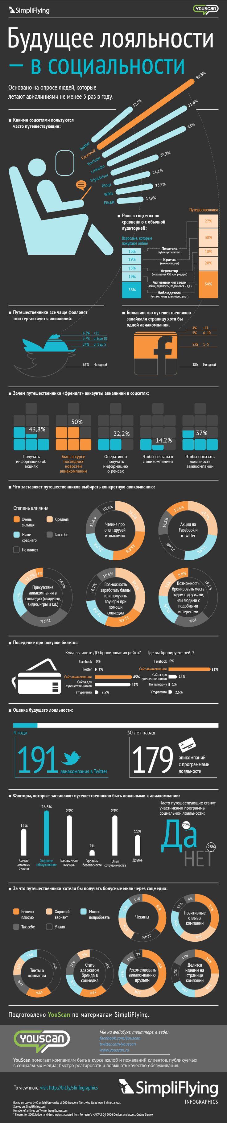Инфографика Социальная Лояльность для Авиалиний