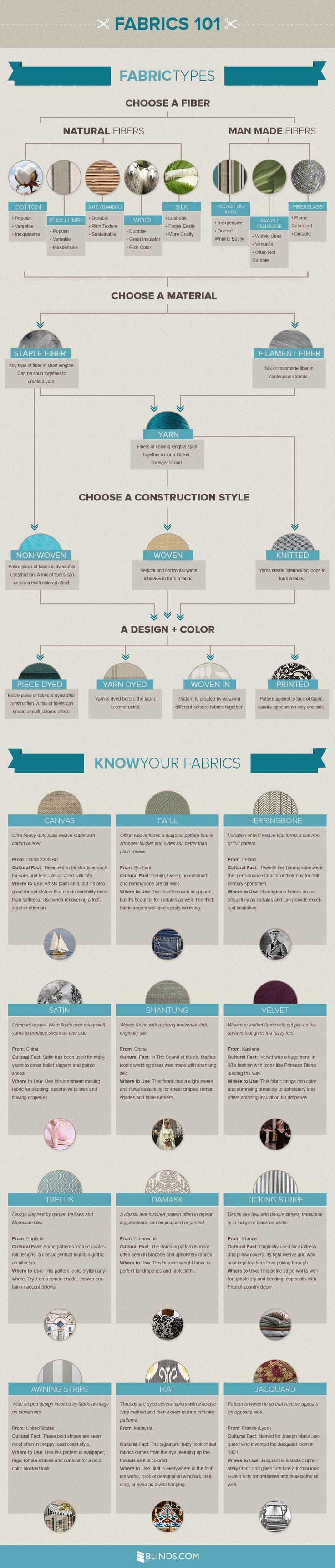 Infographic: alles wat je moet weten over verschillende stoffen - Roomed