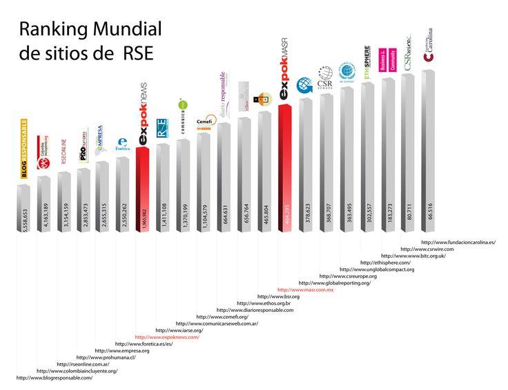 Ranking Mundial de sitios de Responsabilidad Social