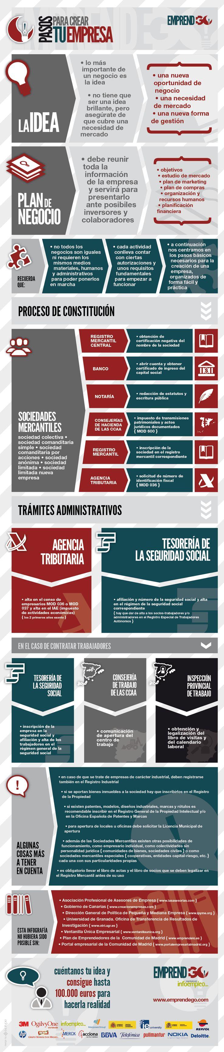 Pasos para crear tu empresa (en España) #infografia #infographic