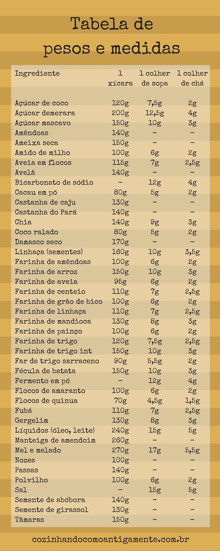 Tabela de pesos e medidas para conversões - Cozinhando como antigamente
