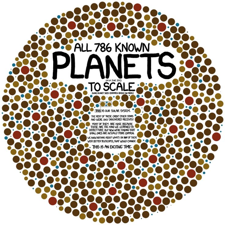 Planets are turning out to be so common that to show all the planets in our galaxy, this chart would have to be nested in itself--with each planet replaced by a copy of the chart--at least three levels deep.