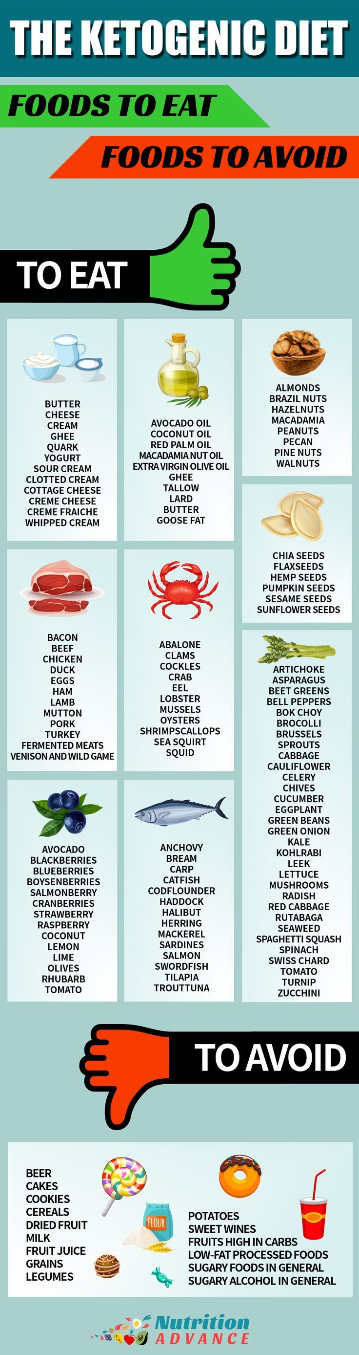 Ketogenic Diet: Foods to Eat and Foods to Avoid | This infographic shows the foods that should be emphasized on a keto diet, and the ones that are not low carb and should be avoided. | Part of the information available at: http://nutritionadvance/ketogenic-diet-ultimate-guide-to-keto | Via @nutradvance