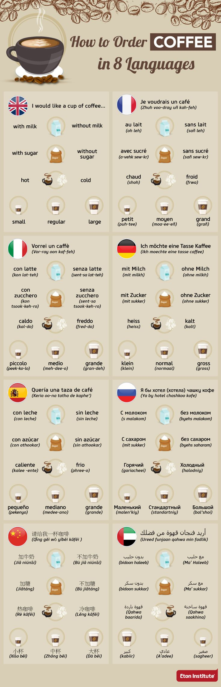 Have you ever wondered how people from around the world get their coffee fix? Here's how to order coffee in popular world languages.