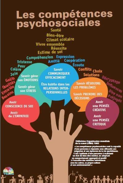 Les compétences psychosociales. santé, bien-être ,climat scolaire ,vivre ensemble, réussite ,estime de soi