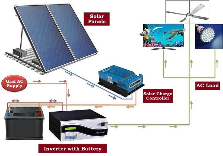 Solar Inverter Technology Transfer Solar Energy Projects