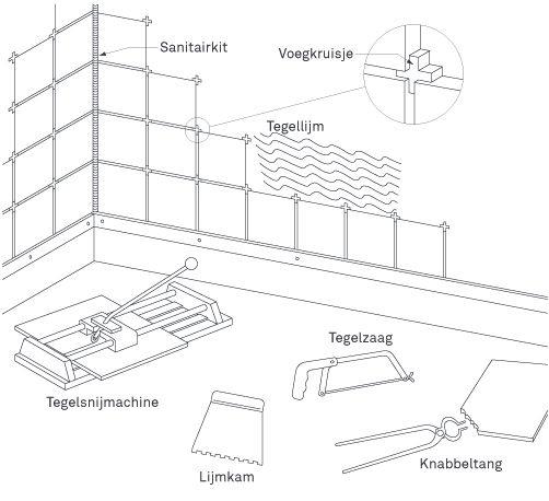 25 beste idee n over tegels in de badkamers op pinterest badkamers badkamer tegels ontwerpen - Plannen badkamer m ...