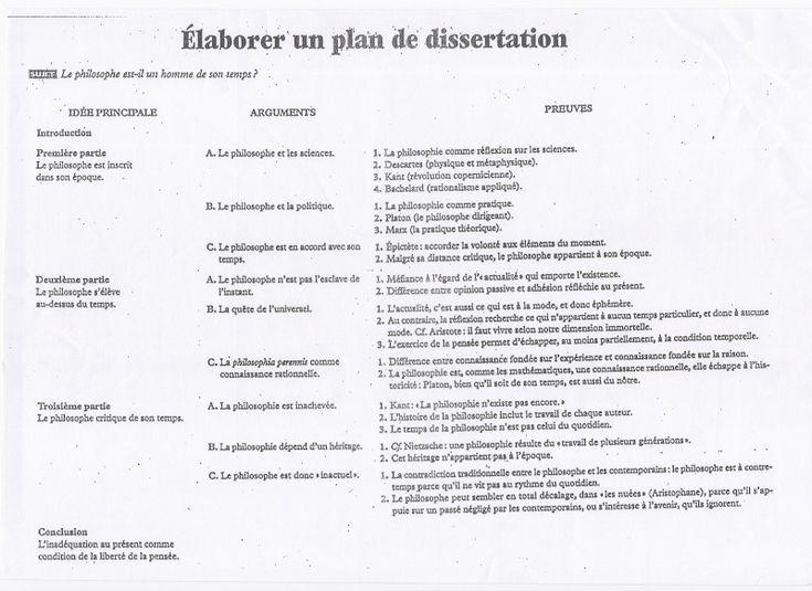dissertation philosophie