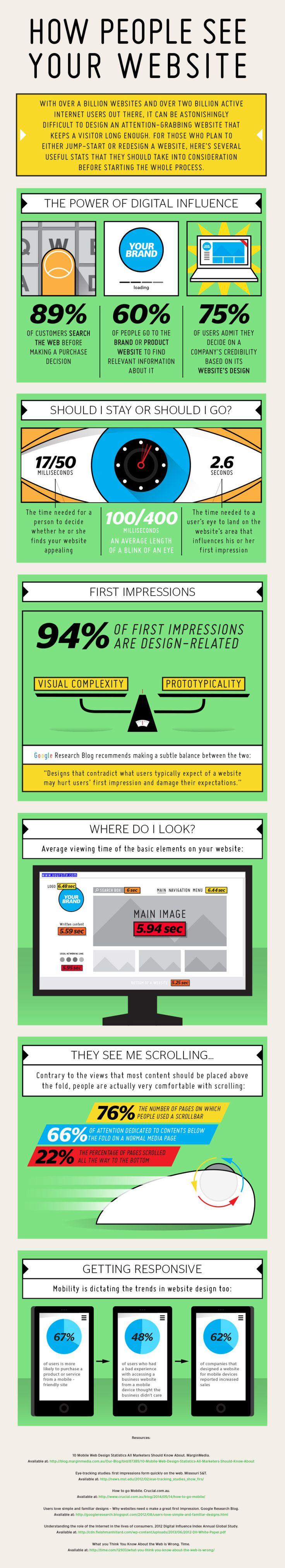 Cómo ve la gente tu web (debes saberlo para mejorarla) #infografia #infographic #marketing | TICs y Formación