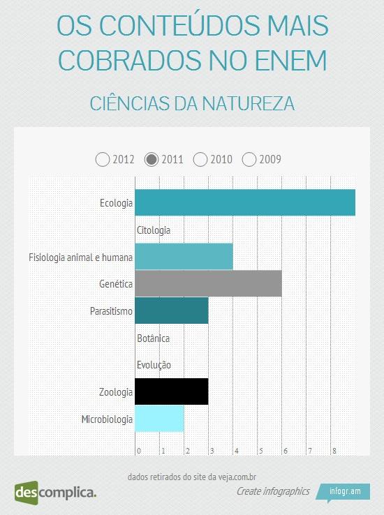 No ENEM 2011, o assunto mais cobrado em Ciências da Natureza foi Ecologia. Clique na imagem para estudar esse conteúdo.