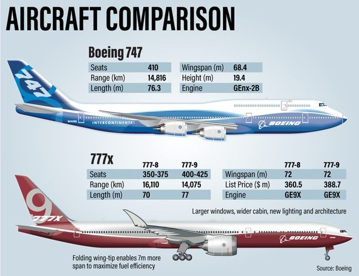 A Comparison Between The Boeing 747 8i And The Boeing 777 9 Twin Jetliners Have Closed The Advantages Onc Boeing Aircraft Aircraft Maintenance Engineer Boeing