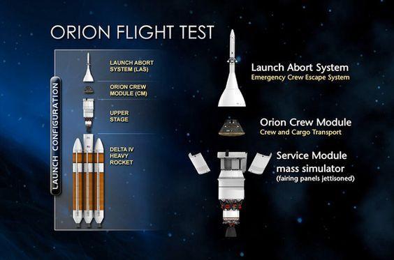 Orion Exploration Flight Test-1 Components Diagram