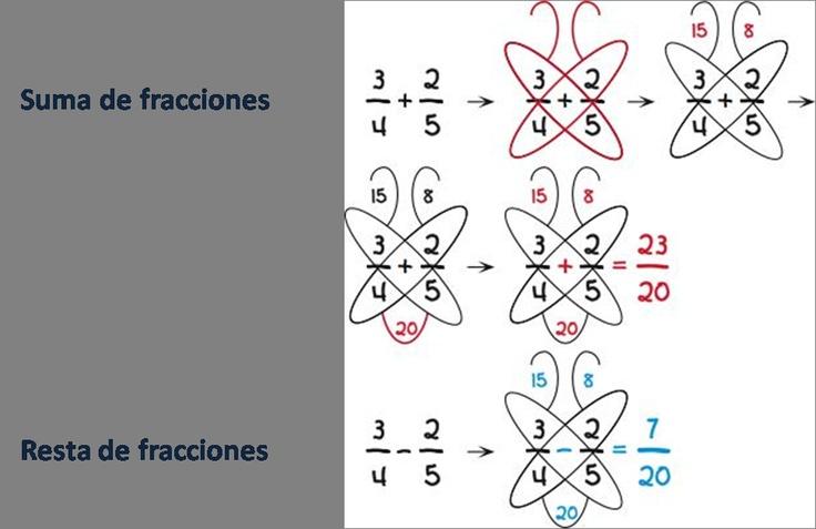 Multiplicando fracciones de forma divertida ~ Childstorming