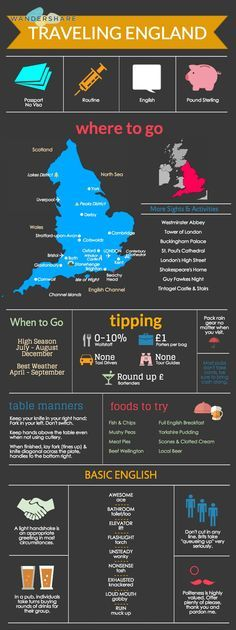 England Travel Cheat Sheet; Sign up at http://www.wandershare.com for high-res images.